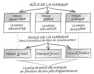 Le rôle de la marque