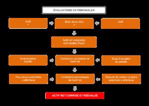 evaluations-patrimoniales