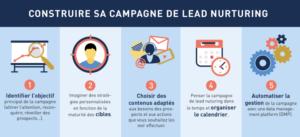 Construire sa campagne de lead nurturing