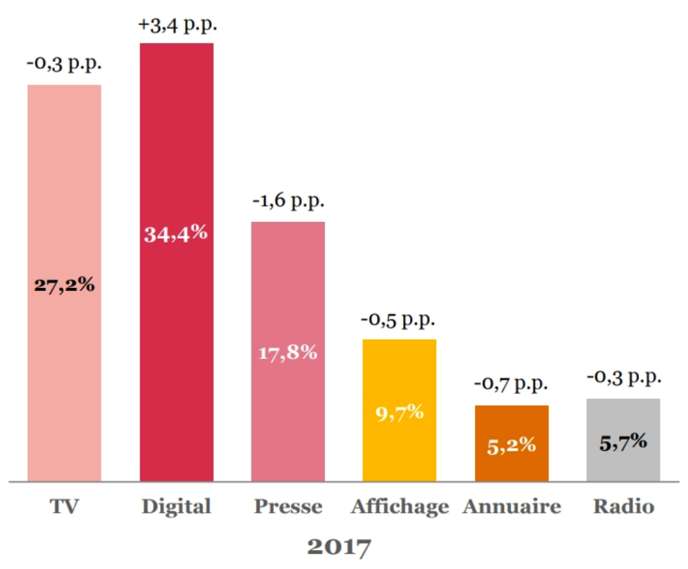 Chiffres publicité digitale 2017