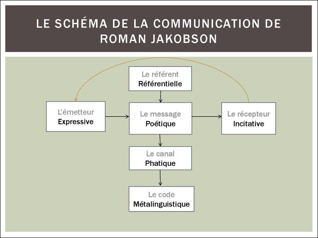 Modèle de Jakobson